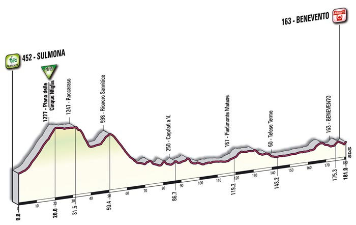 The mountain profile of the eighteenth stage - Sulmona > Benevento