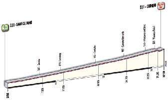 04 - Savigliano > Cuneo - profile