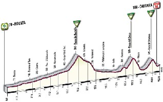06 - Fidenza > Carrara - profile