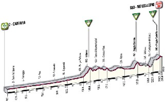 07 - Carrara > Montalcino - profile