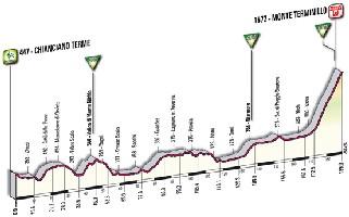 08 - Chianciano Terme > Monte Terminillo - profile