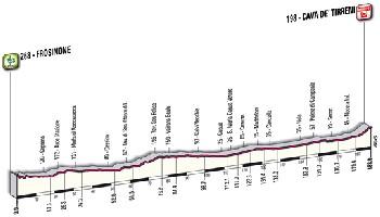 09 - Frosinone > Cava De' Tirreni - profile