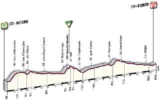 10 - Avellino > Bitonto - profile
