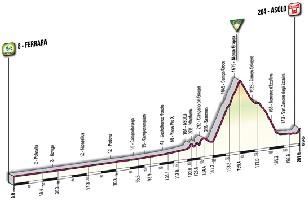 14 - Ferrara > Asolo - profile