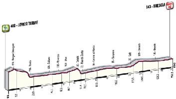 18 - Levico Terme > Brescia - profile