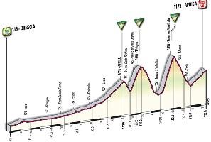 19 - Brescia > Aprica - profile
