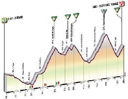 20 - Bormio > Ponte di Legno - Tonale - profile