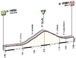 21 - Verona > Verona - profile
