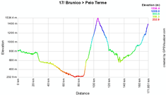 The profile of the seventeenth stage of the Giro d'Italia 2010