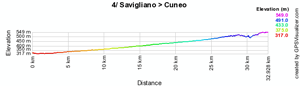 The profile of the fourth stage of the Giro d'Italia 2010