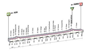 02 - Alba > Parma - stage profile