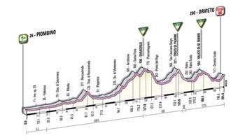 05 - Piombino > Orvieto - profil