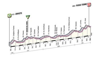 06 - Orvieto > Fiuggi Terme - stage profile