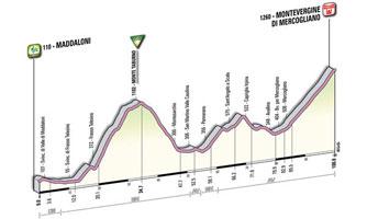 07 - Maddaloni > Montevergine di Mercogliano - stage profile