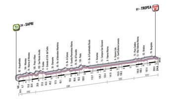 08 - Sapri > Tropea - stage profile