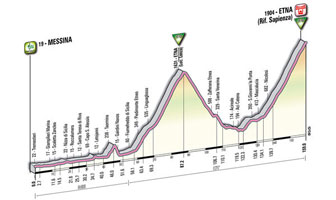 09 - Messina > Etna - stage profile