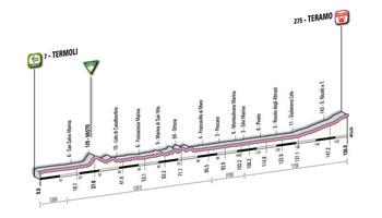 10 - Termoli > Teramo - stage profile