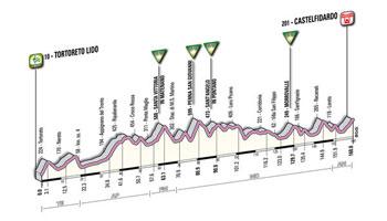 11 - Tortoreto Lido > Castelfidardo - stage profile