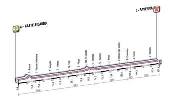 12 - Castelfidardo > Ravenna - stage profile