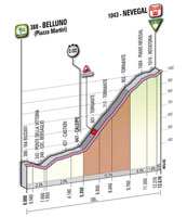 16 - Belluno > Nevegal - stage profile