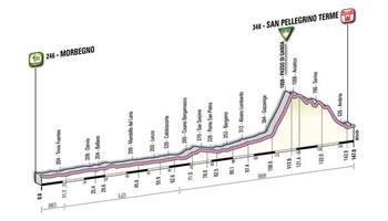 18 - Morbegno > San Pellegrino Terme - stage profile