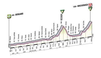19 - Bergamo > Macugnaga - stage profile