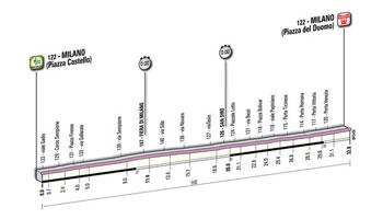 21 - Milano > Milano - stage profile