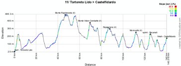 The profile of the tenth stage of the Giro d'Italia 2011