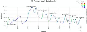Le profil de la dixième étape du Giro d'Italia 2011