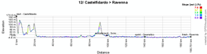 Le profil de la douzième étape du Giro d'Italia 2011