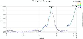 Le profil de la dix-neuvième étape du Giro d'Italia 2011