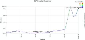 Le profil de la vingtième étape du Giro d'Italia 2011