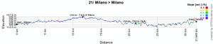 The profile of the 21st stage of the Giro d'Italia 2011
