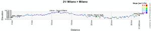 Le profil de la 21ème étape du Giro d'Italia 2011