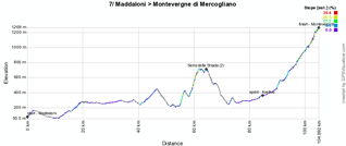 The profile of the seventh stage of the Giro d'Italia 2011