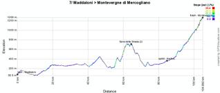 Het profiel van de zevende etappe van de Giro d'Italia 2011