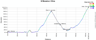 The profile of the nineth stage of the Giro d'Italia 2011