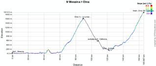 Le profil de la neuvième étape du Giro d'Italia 2011
