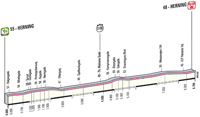 Profil 1ère étape Giro d'Italia 2012