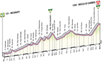 Profil 7ème étape Giro d'Italia 2012