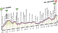 Profil 8ème étape Giro d'Italia 2012