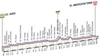 Profil 11ème étape Giro d'Italia 2012