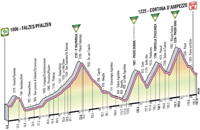 Profil 17ème étape Giro d'Italia 2012