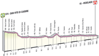 Profil 18ème étape Giro d'Italia 2012