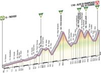 Profil 19ème étape Giro d'Italia 2012