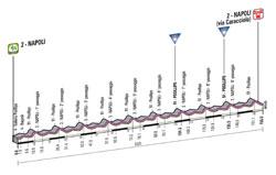 Le profil de la 1ère étape du Giro d'Italia 2013