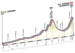 The profile of the 10th stage of the Giro d'Italia 2013