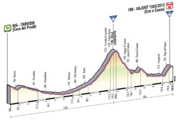 The profile of the 11th stage of the Giro d'Italia 2013
