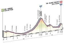 Le profil de la 11ème étape du Giro d'Italia 2013