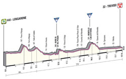 The profile of the 12th stage of the Giro d'Italia 2013